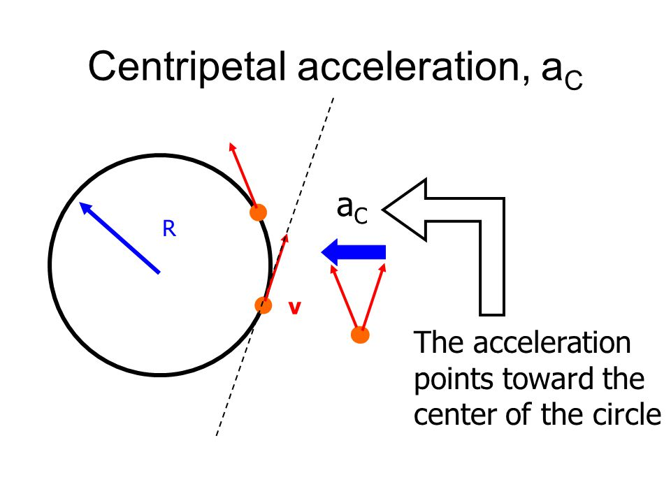 Uniform circular motion R v The speed stays constant, but the direction changes The acceleration in this case is called centripetal acceleration