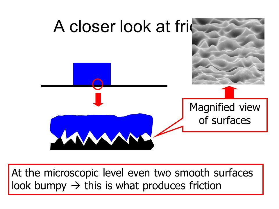 A closer look at friction At the microscopic level even two smooth surfaces look bumpy  this is what produces friction Magnified view of surfaces