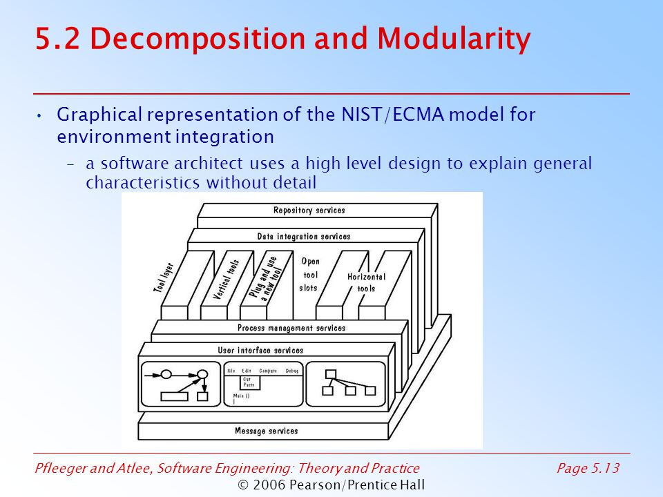 Pfleeger and Atlee, Software Engineering: Theory and PracticePage 5.13 © 2006 Pearson/Prentice Hall 5.2 Decomposition and Modularity Graphical representation of the NIST/ECMA model for environment integration –a software architect uses a high level design to explain general characteristics without detail