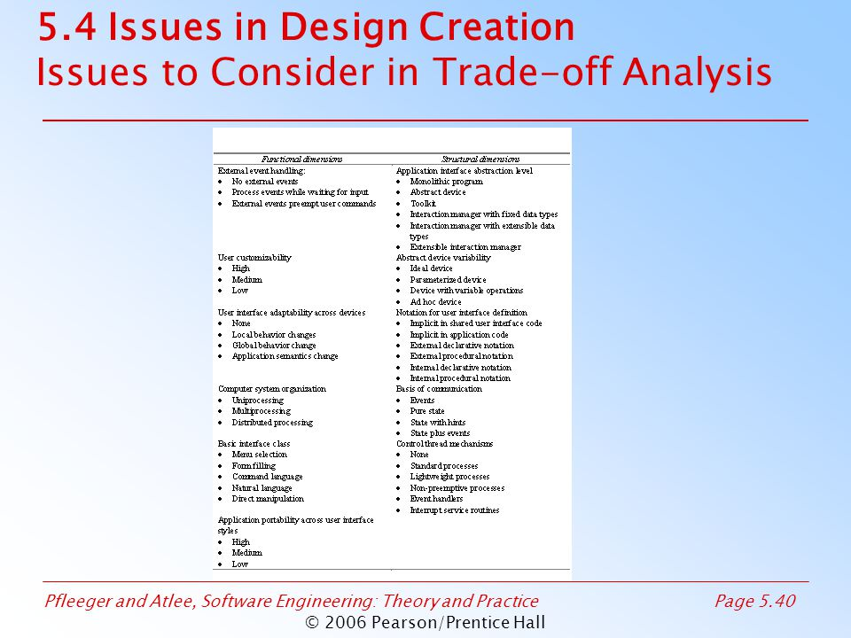 Pfleeger and Atlee, Software Engineering: Theory and PracticePage 5.40 © 2006 Pearson/Prentice Hall 5.4 Issues in Design Creation Issues to Consider in Trade-off Analysis