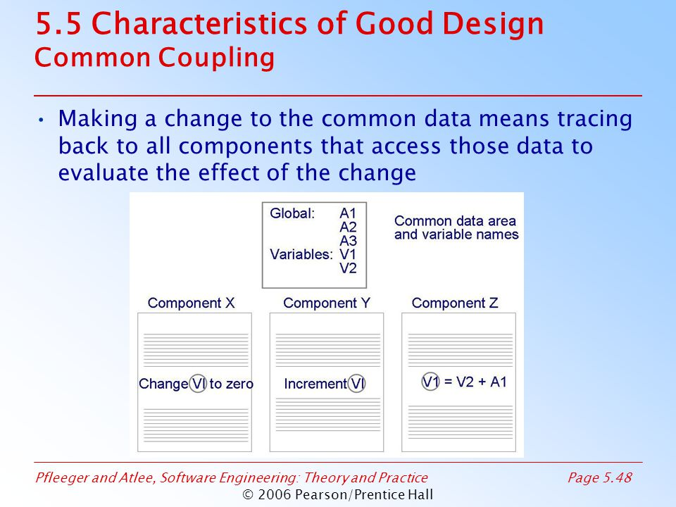 Pfleeger and Atlee, Software Engineering: Theory and PracticePage 5.48 © 2006 Pearson/Prentice Hall 5.5 Characteristics of Good Design Common Coupling Making a change to the common data means tracing back to all components that access those data to evaluate the effect of the change