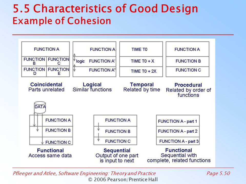 Pfleeger and Atlee, Software Engineering: Theory and PracticePage 5.50 © 2006 Pearson/Prentice Hall 5.5 Characteristics of Good Design Example of Cohe