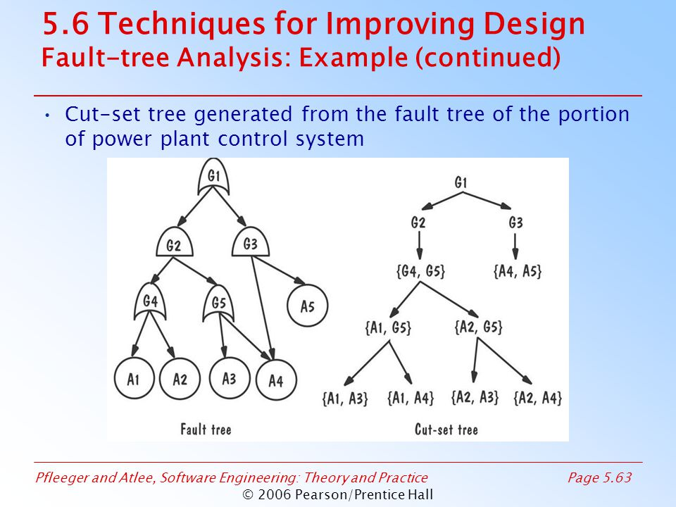 Pfleeger and Atlee, Software Engineering: Theory and PracticePage 5.63 © 2006 Pearson/Prentice Hall 5.6 Techniques for Improving Design Fault-tree Analysis: Example (continued) Cut-set tree generated from the fault tree of the portion of power plant control system