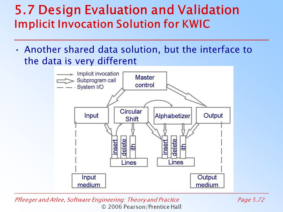 Pfleeger and Atlee, Software Engineering: Theory and PracticePage 5.72 © 2006 Pearson/Prentice Hall 5.7 Design Evaluation and Validation Implicit Invocation Solution for KWIC Another shared data solution, but the interface to the data is very different
