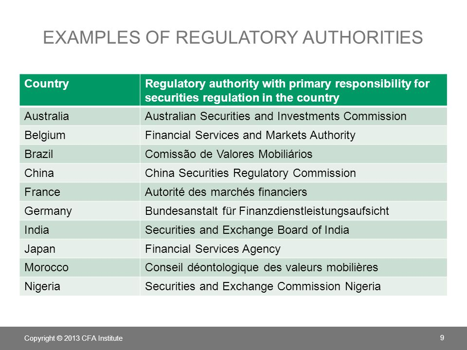 EXAMPLES OF REGULATORY AUTHORITIES CountryRegulatory authority with primary responsibility for securities regulation in the country AustraliaAustralian Securities and Investments Commission BelgiumFinancial Services and Markets Authority BrazilComissão de Valores Mobiliários ChinaChina Securities Regulatory Commission FranceAutorité des marchés financiers GermanyBundesanstalt für Finanzdienstleistungsaufsicht IndiaSecurities and Exchange Board of India JapanFinancial Services Agency MoroccoConseil déontologique des valeurs mobilières NigeriaSecurities and Exchange Commission Nigeria Copyright © 2013 CFA Institute 9