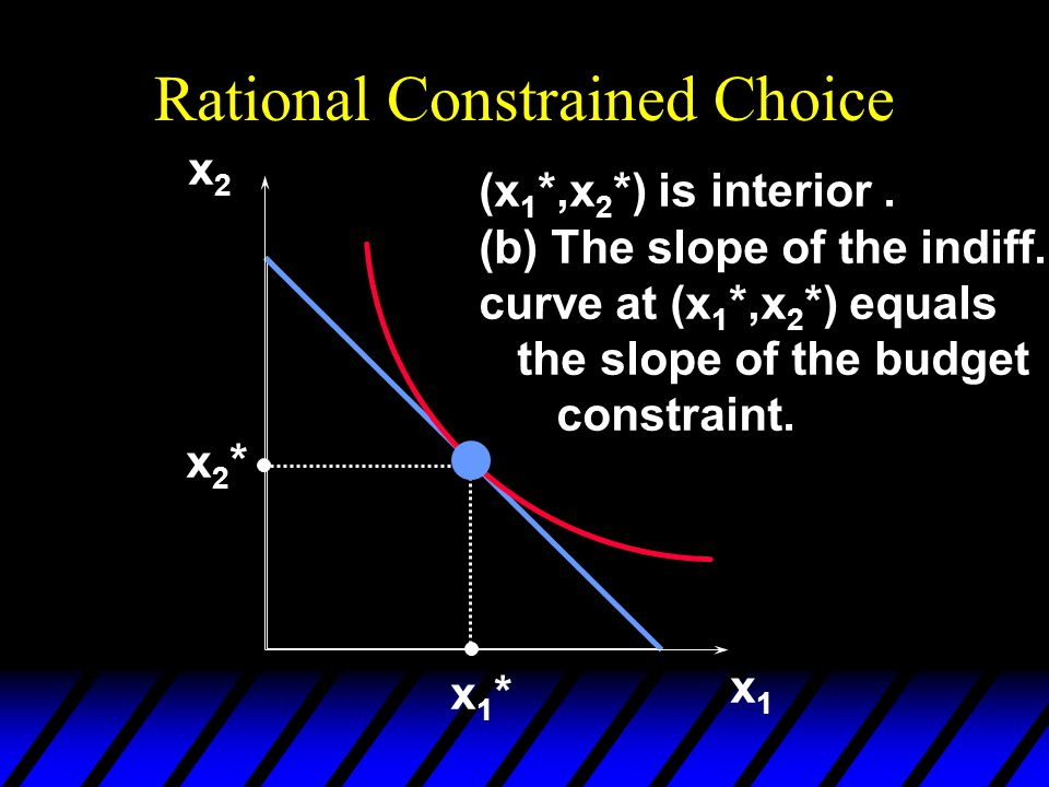 Rational Constrained Choice x1x1 x2x2 x1*x1* x2*x2* (x 1 *,x 2 *) is interior. (b) The slope of the indiff. curve at (x 1 *,x 2 *) equals the slope of
