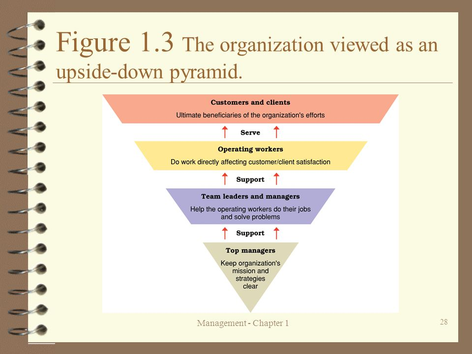 Management - Chapter 1 28 Figure 1.3 The organization viewed as an upside-down pyramid.