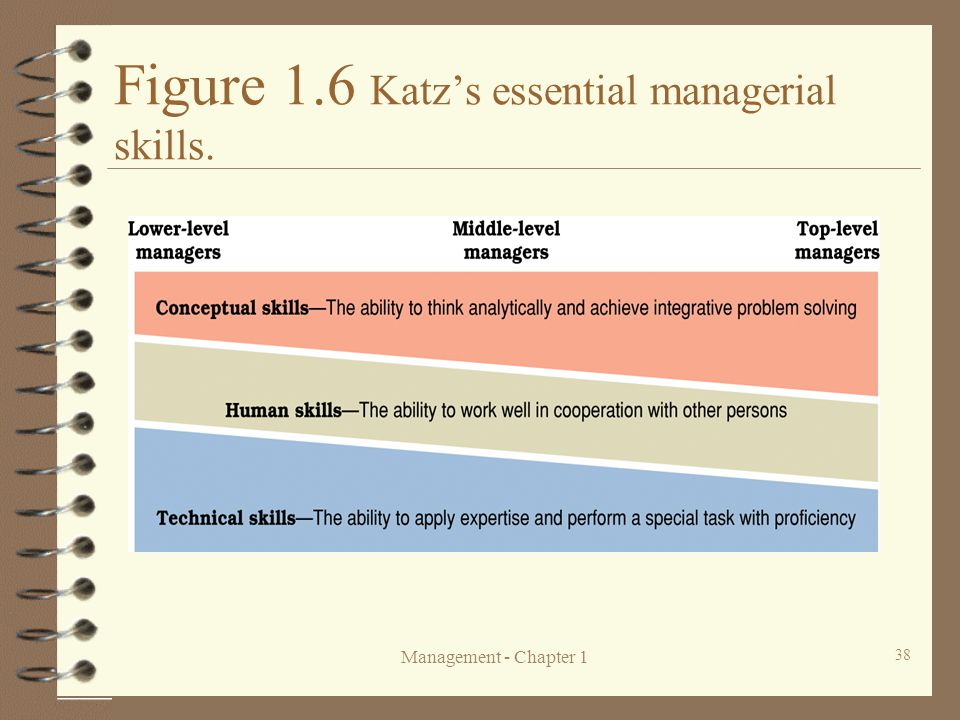 Management - Chapter 1 38 Figure 1.6 Katz's essential managerial skills.