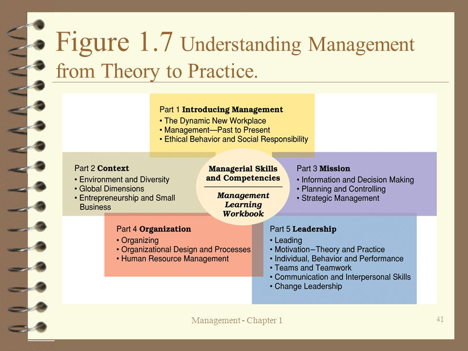 Management - Chapter 1 41 Figure 1.7 Understanding Management from Theory to Practice.