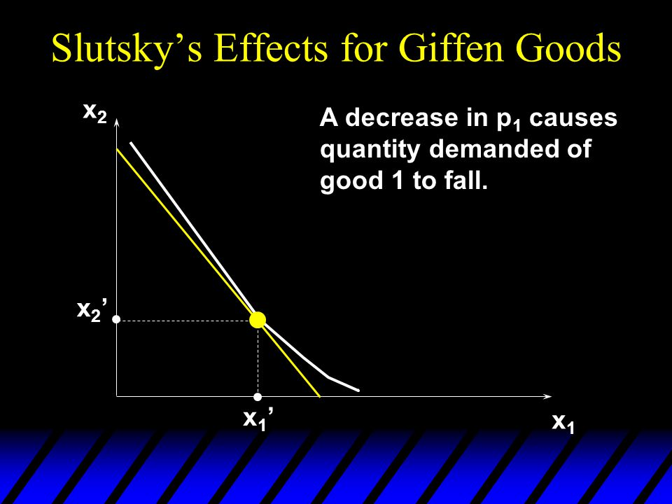 Slutsky's Effects for Giffen Goods x2x2 x1x1 x2'x2' x1'x1' A decrease in p 1 causes quantity demanded of good 1 to fall.