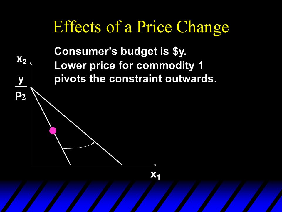 Effects of a Price Change x1x1 Lower price for commodity 1 pivots the constraint outwards. Consumer's budget is $y. x2x2