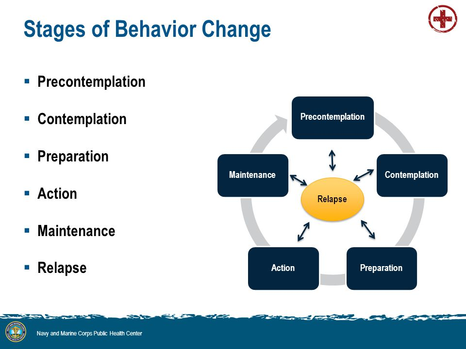 Stages of Behavior Change  Precontemplation  Contemplation  Preparation  Action  Maintenance  Relapse Navy and Marine Corps Public Health Center PrecontemplationContemplationPreparationActionMaintenance Relapse