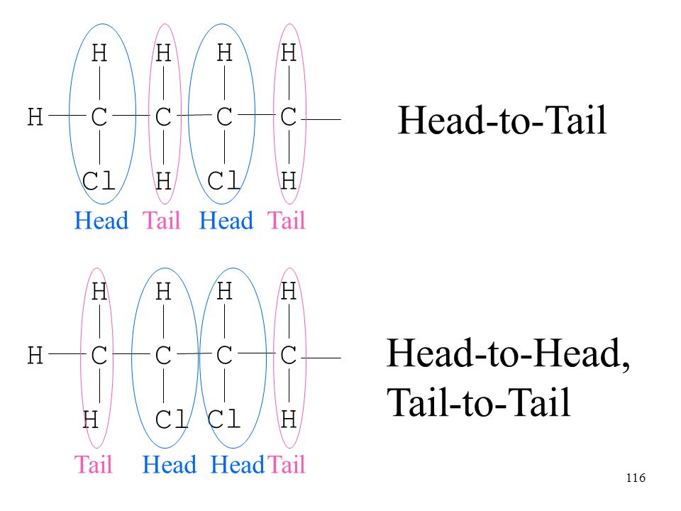 116 Head-to-Tail Head-to-Head, Tail-to-Tail Cl CCH HH H CC HH H HeadTailHeadTail H CCH HH Cl CC HH H Tail Head