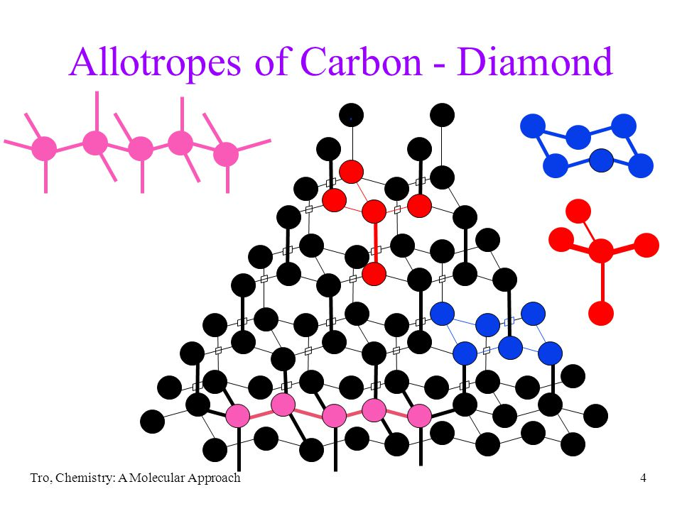 Tro, Chemistry: A Molecular Approach4 Allotropes of Carbon - Diamond