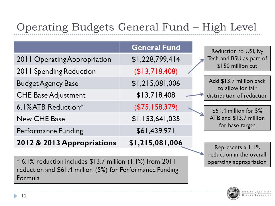 Operating Budgets General Fund – High Level 12 General Fund 2011 Operating Appropriation$1,228,799,414 2011 Spending Reduction($13,718,408) Budget Agency Base$1,215,081,006 CHE Base Adjustment$13,718,408 6.1% ATB Reduction*($75,158,379) New CHE Base$1,153,641,035 Performance Funding$61,439,971 2012 & 2013 Appropriations$1,215,081,006 $61.4 million for 5% ATB and $13.7 million for base target Add $13.7 million back to allow for fair distribution of reduction Reduction to USI, Ivy Tech and BSU as part of $150 million cut * 6.1% reduction includes $13.7 million (1.1%) from 2011 reduction and $61.4 million (5%) for Performance Funding Formula Represents a 1.1% reduction in the overall operating appropriation