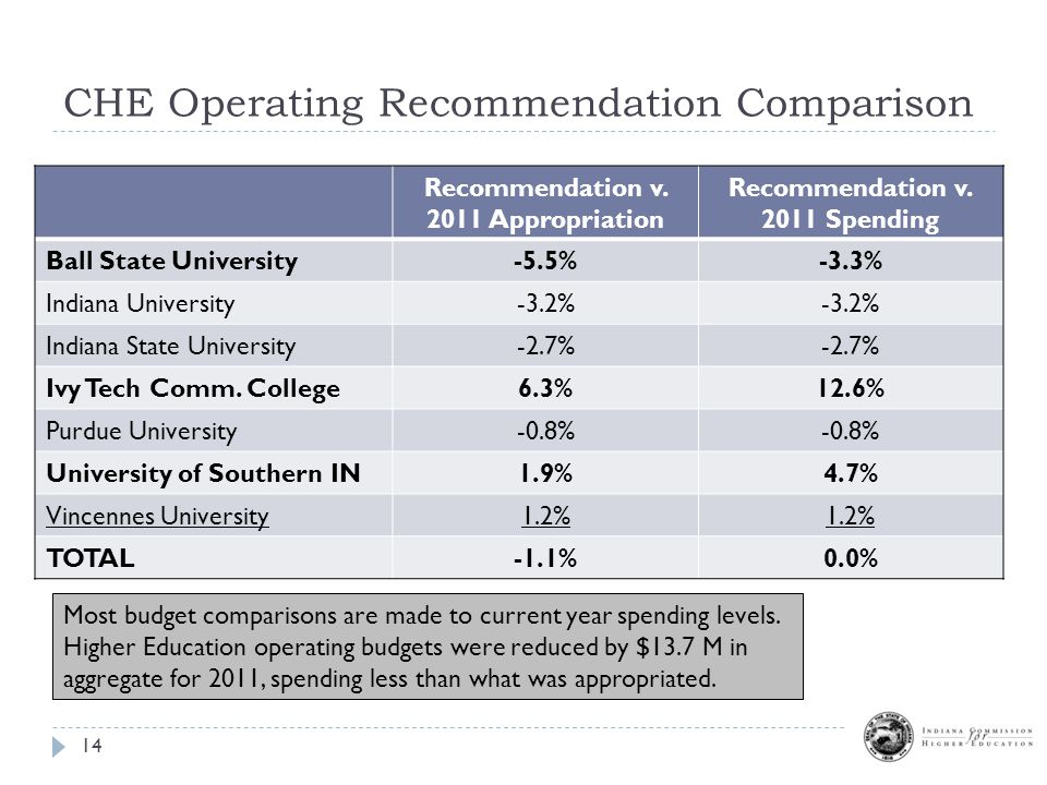 CHE Operating Recommendation Comparison 14 Recommendation v.