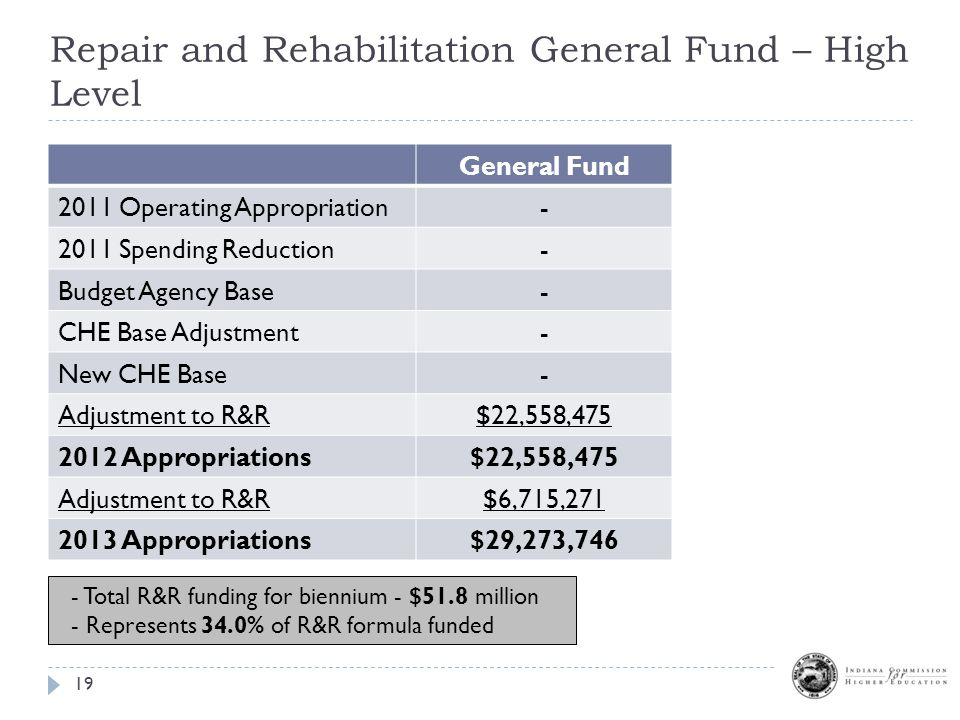 Repair and Rehabilitation General Fund – High Level 19 General Fund 2011 Operating Appropriation- 2011 Spending Reduction- Budget Agency Base- CHE Base Adjustment- New CHE Base- Adjustment to R&R$22,558,475 2012 Appropriations$22,558,475 Adjustment to R&R$6,715,271 2013 Appropriations$29,273,746 - Total R&R funding for biennium - $51.8 million - Represents 34.0% of R&R formula funded