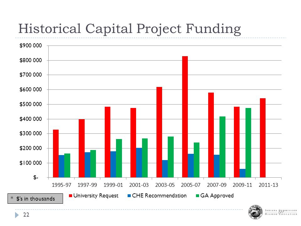 Historical Capital Project Funding 22 * $'s in thousands
