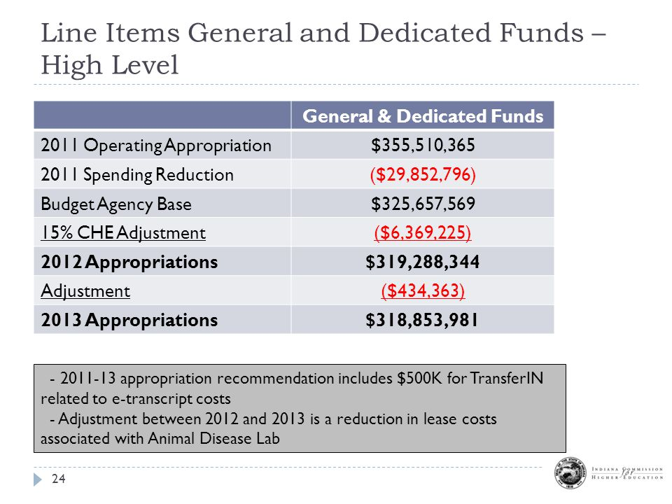 Line Items General and Dedicated Funds – High Level 24 General & Dedicated Funds 2011 Operating Appropriation$355,510,365 2011 Spending Reduction($29,852,796) Budget Agency Base$325,657,569 15% CHE Adjustment($6,369,225) 2012 Appropriations$319,288,344 Adjustment($434,363) 2013 Appropriations$318,853,981 - 2011-13 appropriation recommendation includes $500K for TransferIN related to e-transcript costs - Adjustment between 2012 and 2013 is a reduction in lease costs associated with Animal Disease Lab
