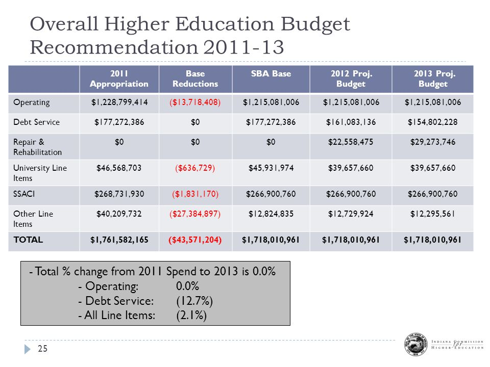 Overall Higher Education Budget Recommendation Appropriation Base Reductions SBA Base2012 Proj.