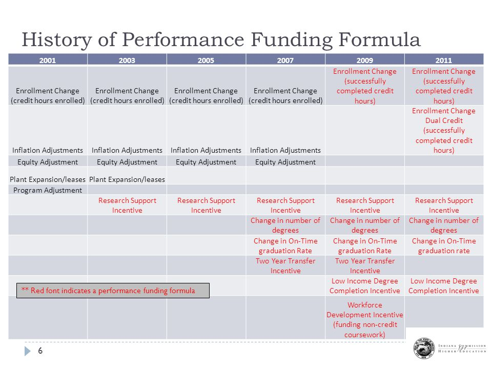 History of Performance Funding Formula Enrollment Change (credit hours enrolled) Enrollment Change (successfully completed credit hours) Inflation Adjustments Enrollment Change Dual Credit (successfully completed credit hours) Equity Adjustment Plant Expansion/leases Program Adjustment Research Support Incentive Change in number of degrees Change in On-Time graduation Rate Change in On-Time graduation rate Two Year Transfer Incentive Low Income Degree Completion Incentive Workforce Development Incentive (funding non-credit coursework) ** Red font indicates a performance funding formula 6