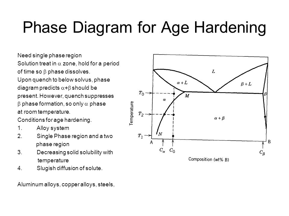 Phase Diagram for Age Hardening Need single phase region Solution treat in  zone, hold for a period of time so  phase dissolves. Upon quench to belo