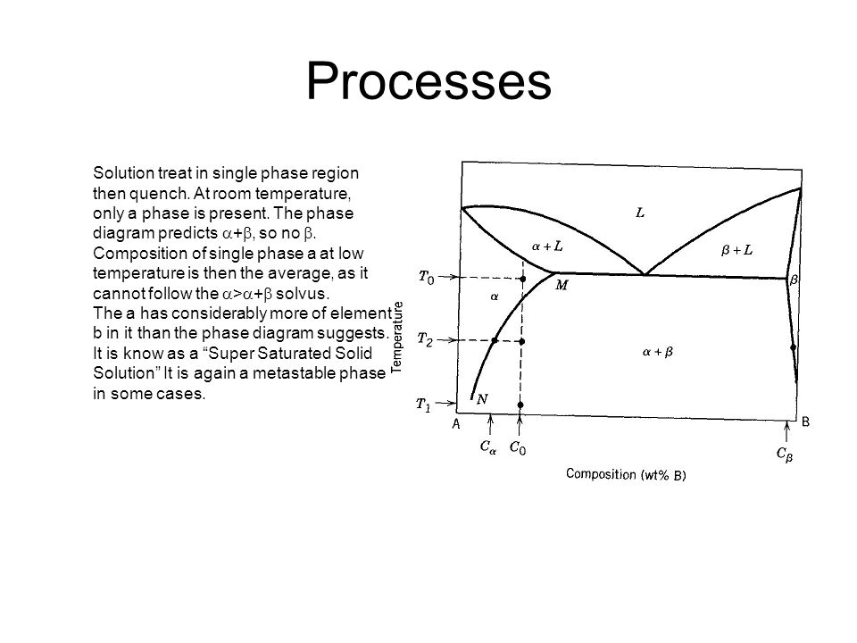 Processes Solution treat in single phase region then quench. At room temperature, only a phase is present. The phase diagram predicts  + , so no .