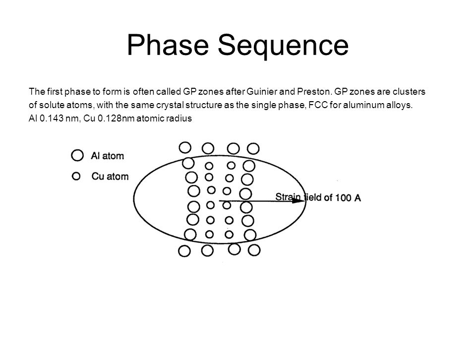Phase Transformations After the first GP zones are formed, for the Al-Cu system a second GP zone occurs which also has a FCC structure.