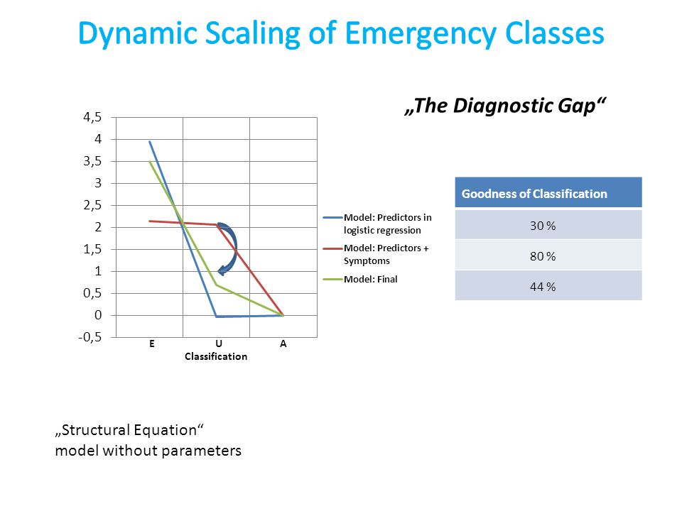 """Structural Equation model without parameters ""The Diagnostic Gap Goodness of Classification 30 % 80 % 44 %"