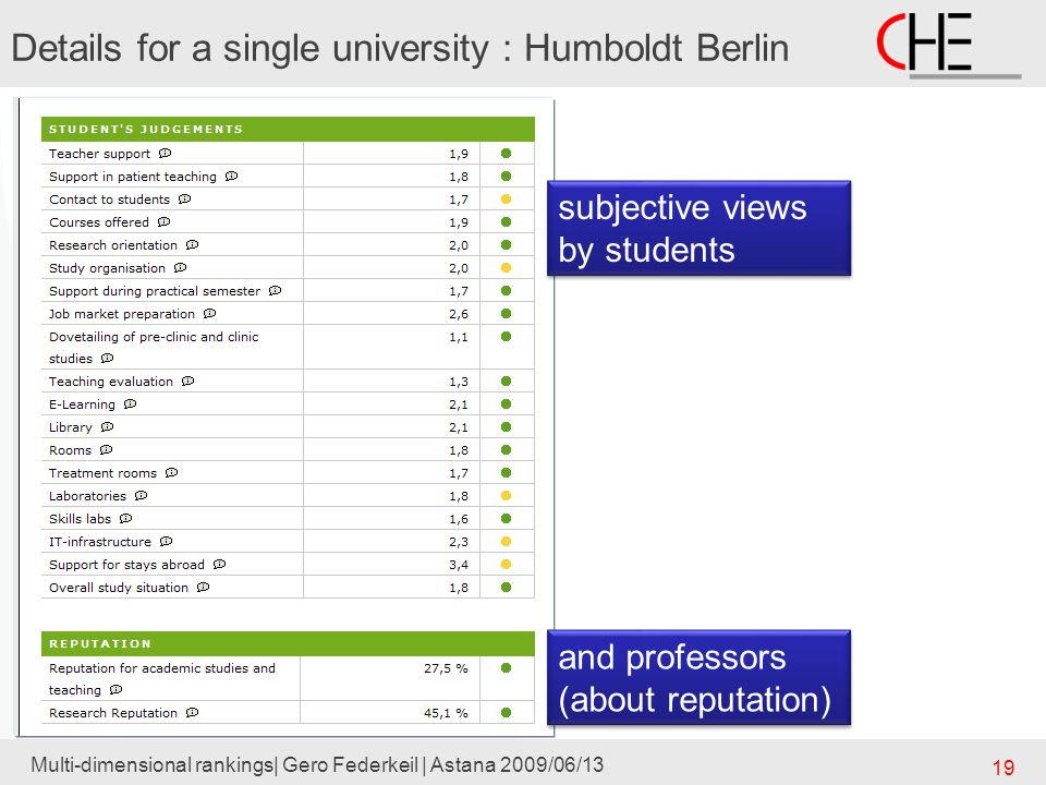 Multi-dimensional rankings| Gero Federkeil | Astana 2009/06/13 19 subjective views by students and professors (about reputation) and professors (about reputation) Details for a single university : Humboldt Berlin
