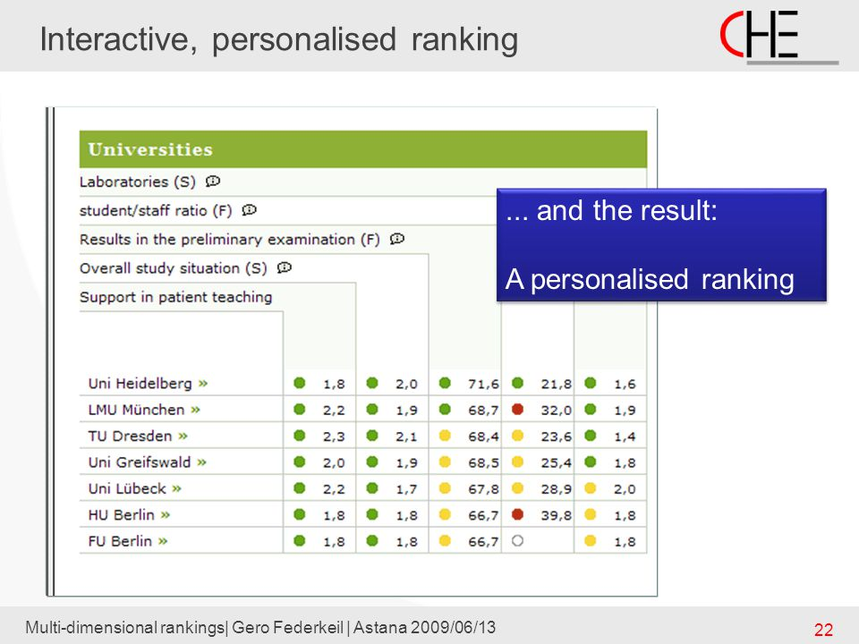 Multi-dimensional rankings| Gero Federkeil | Astana 2009/06/13 22... and the result: A personalised ranking... and the result: A personalised ranking
