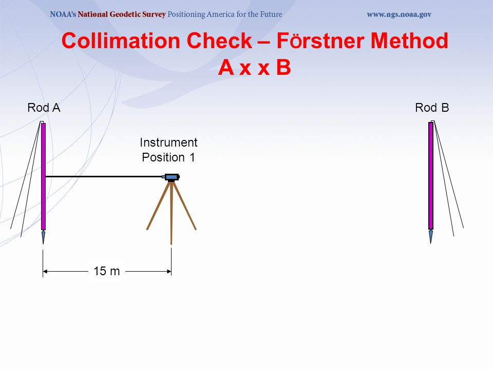 15 m Instrument Position 1 Rod ARod B Collimation Check – F Ö rstner Method A x x B