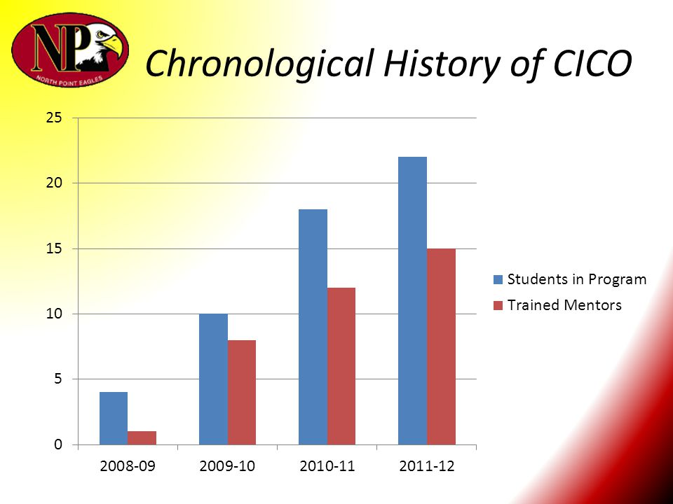 Chronological History of CICO