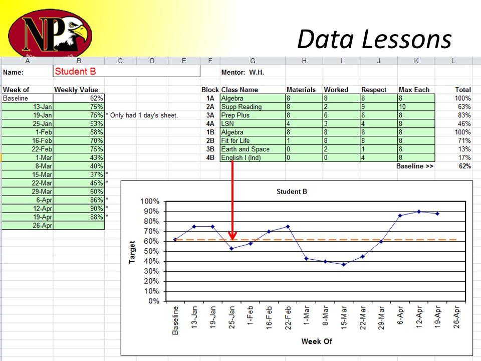 Data Lessons