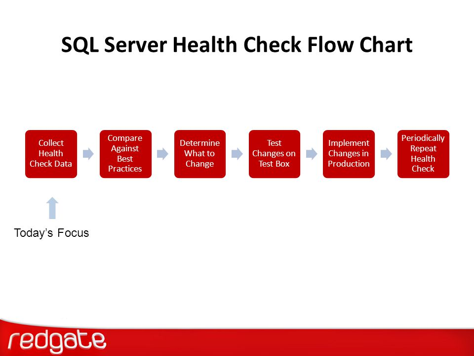 SQL Server Health Check Flow Chart Collect Health Check Data Compare Against Best Practices Determine What to Change Test Changes on Test Box Implemen