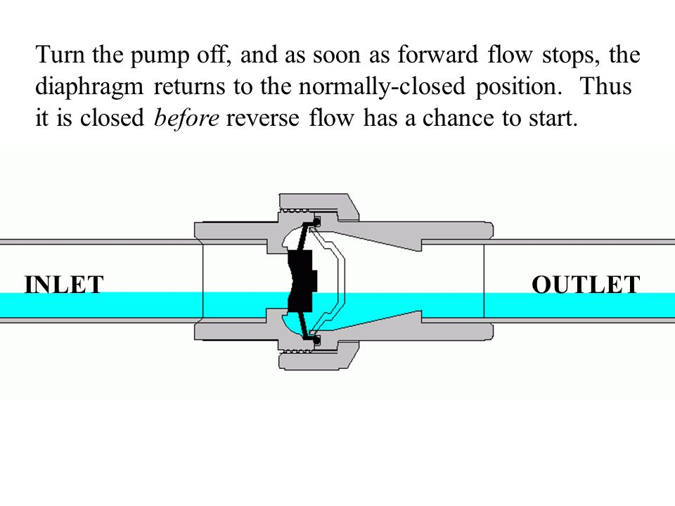 Turn the pump off, and as soon as forward flow stops, the diaphragm returns to the normally-closed position.