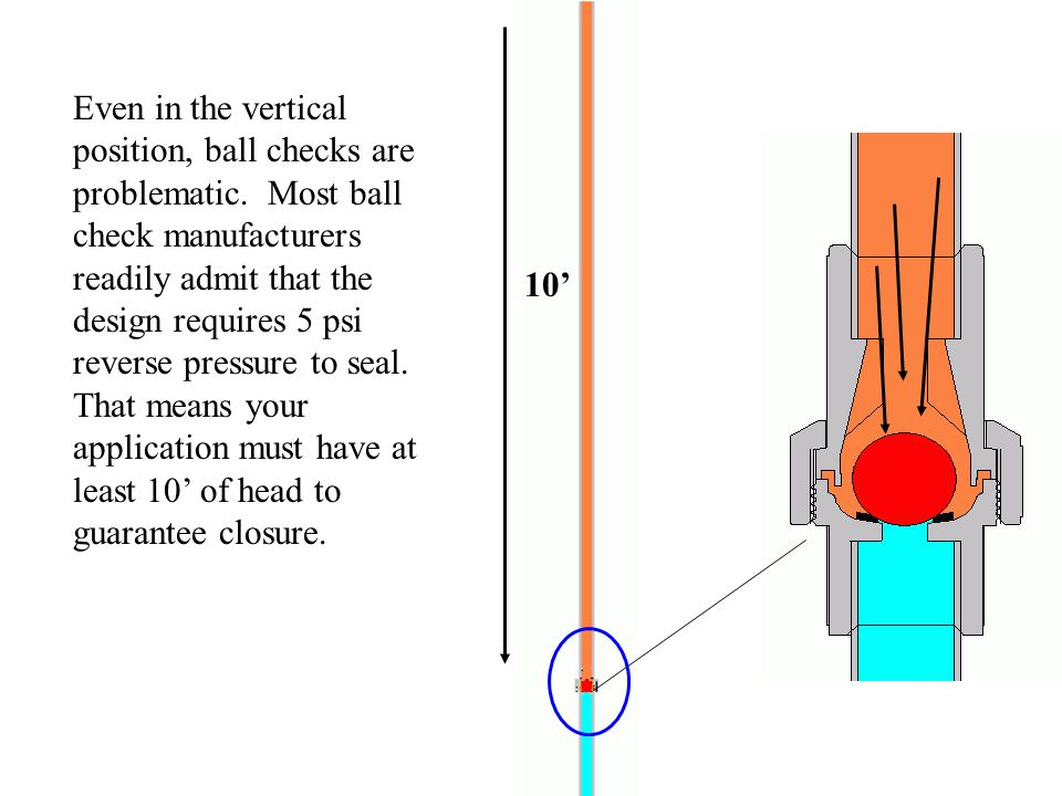 Even in the vertical position, ball checks are problematic.
