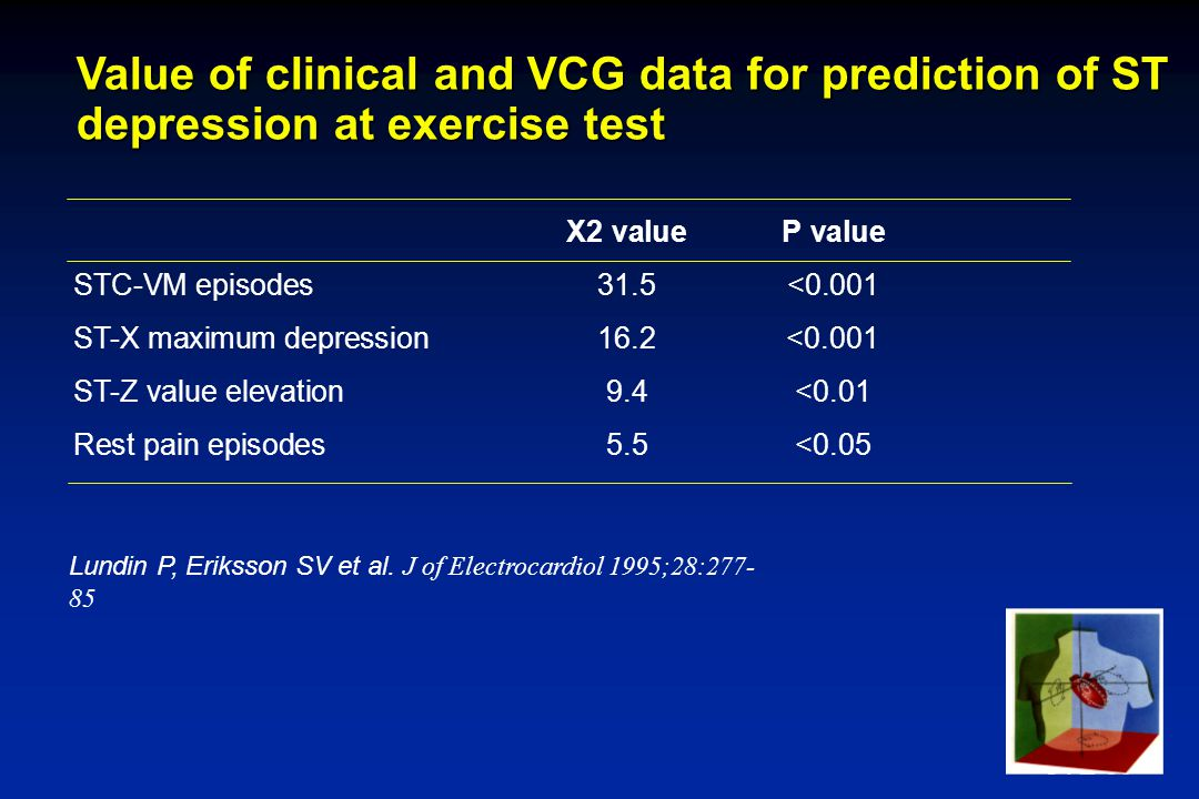 SVE-99 Value of clinical and VCG data for prediction of ST depression at exercise test X2 valueP value STC-VM episodes31.5<0.001 ST-X maximum depression16.2<0.001 ST-Z value elevation9.4<0.01 Rest pain episodes5.5<0.05 Lundin P, Eriksson SV et al.