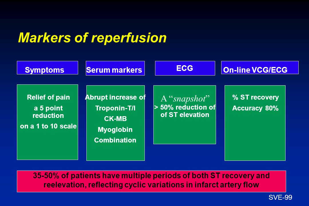 SVE-99 Markers of reperfusion 35-50% of patients have multiple periods of both ST recovery and reelevation, reflecting cyclic variations in infarct artery flow Symptoms ECG Relief of pain a 5 point reduction on a 1 to 10 scale Abrupt increase of Troponin-T/I CK-MB Myoglobin Combination Serum markers A snapshot > 50% reduction of of ST elevation On-line VCG/ECG % ST recovery Accuracy 80%