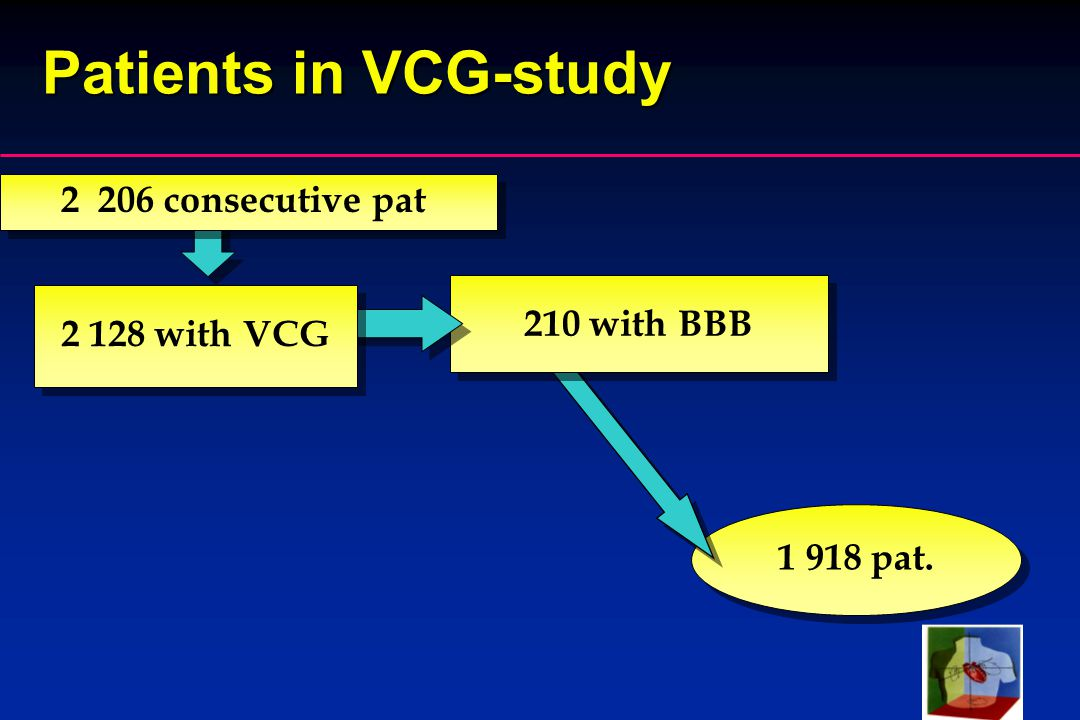 SVE-99 1 918 pat. Patients in VCG-study 210 with BBB 2 128 with VCG 2 206 consecutive pat