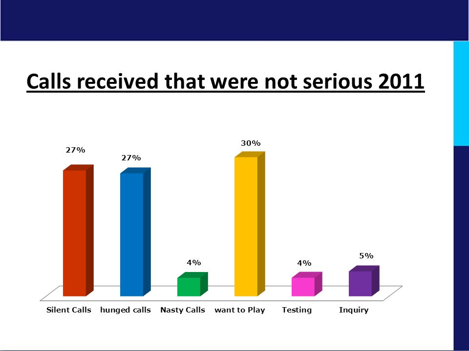 Calls received that were not serious 2011