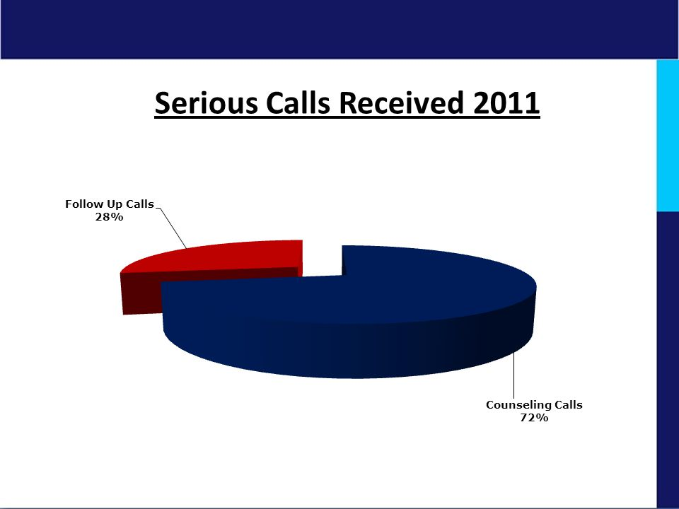 Serious Calls Received 2011