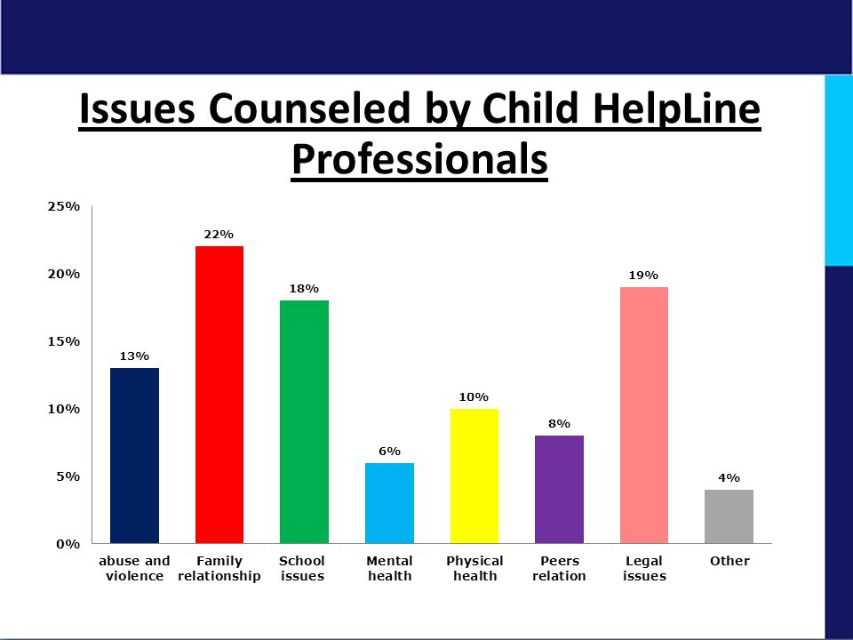 Issues Counseled by Child HelpLine Professionals