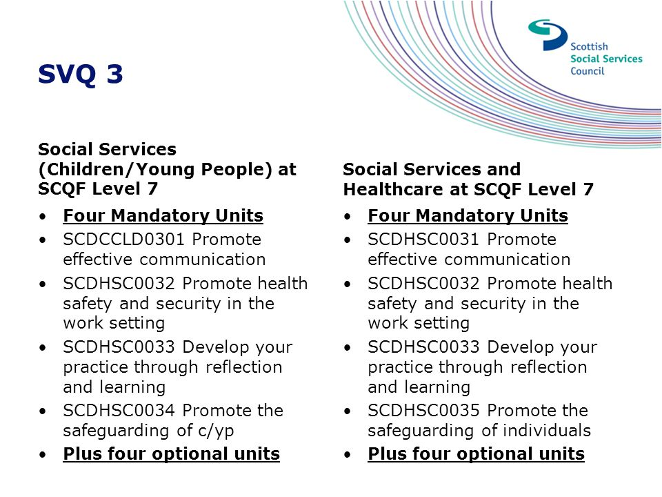 SVQ 3 Social Services (Children/Young People) at SCQF Level 7 Four Mandatory Units SCDCCLD0301 Promote effective communication SCDHSC0032 Promote heal