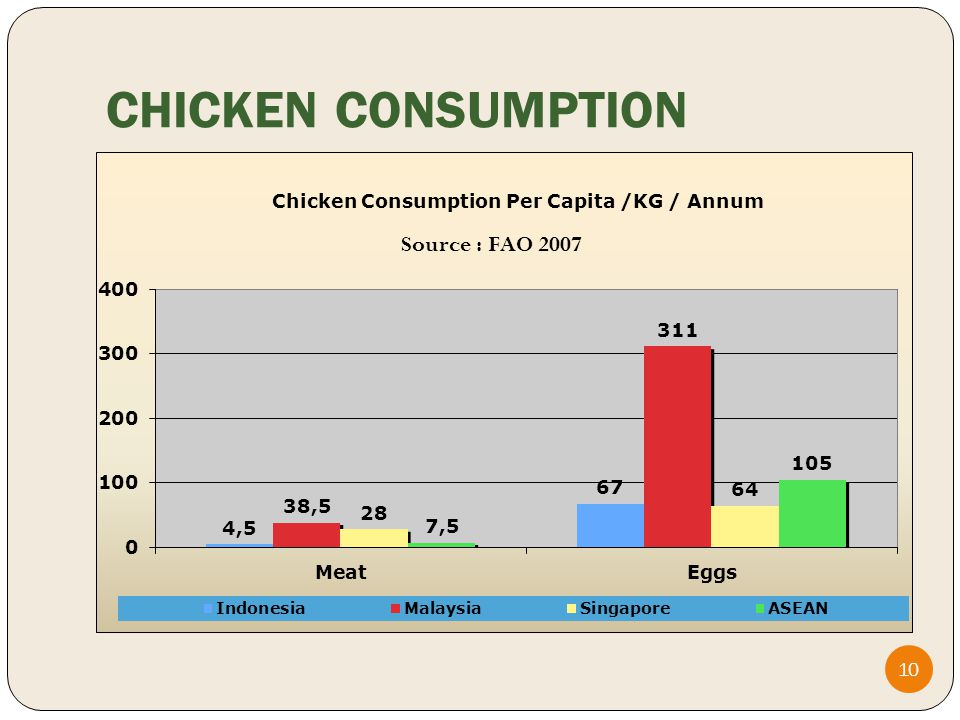 CHICKEN CONSUMPTION 10