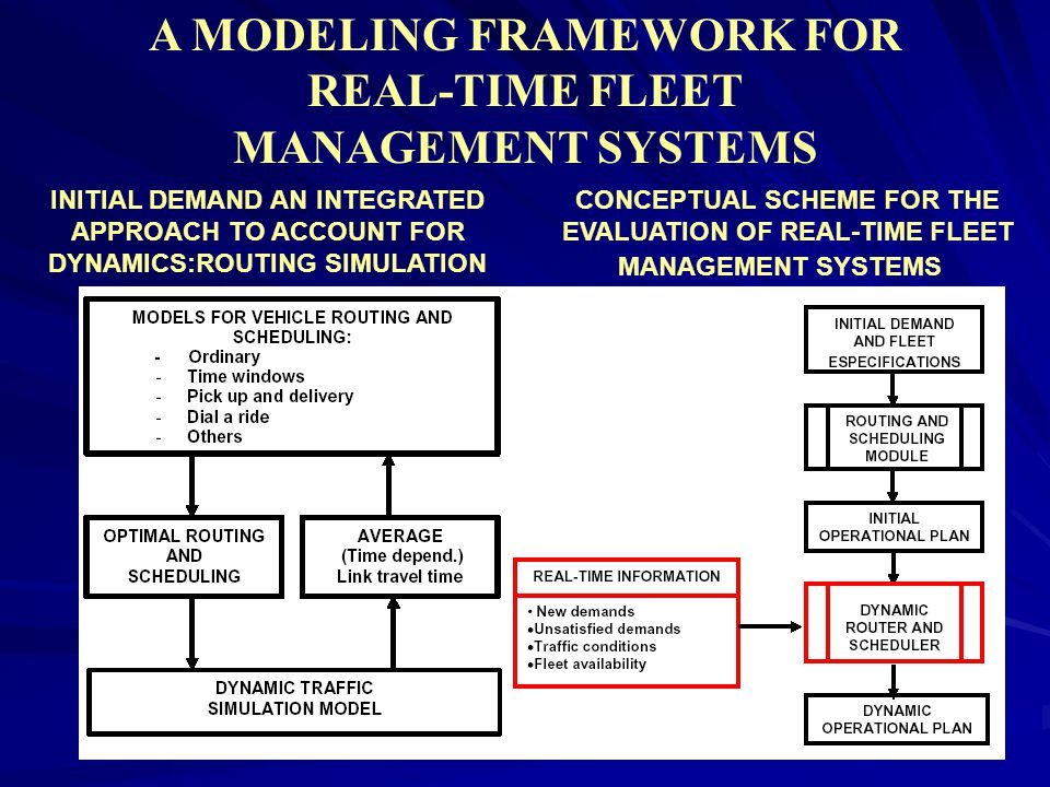 A MODELING FRAMEWORK FOR REAL-TIME FLEET MANAGEMENT SYSTEMS CONCEPTUAL SCHEME FOR THE EVALUATION OF REAL-TIME FLEET INITIAL DEMAND AN INTEGRATED APPROACH TO ACCOUNT FOR DYNAMICS:ROUTING SIMULATION MANAGEMENT SYSTEMS