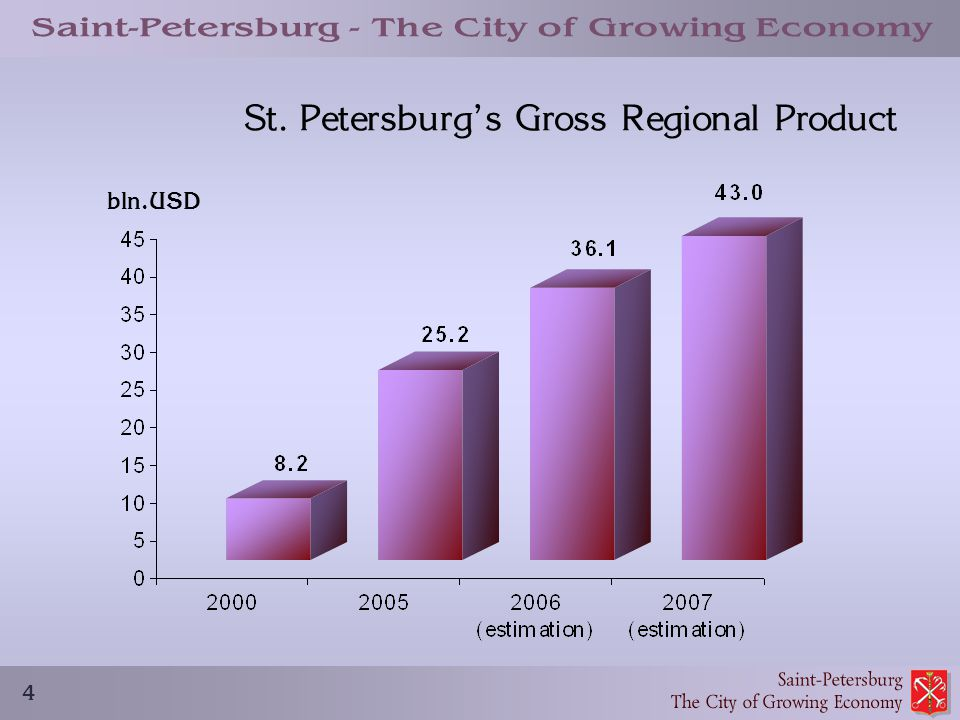 4 St. Petersburg's Gross Regional Product bln.USD