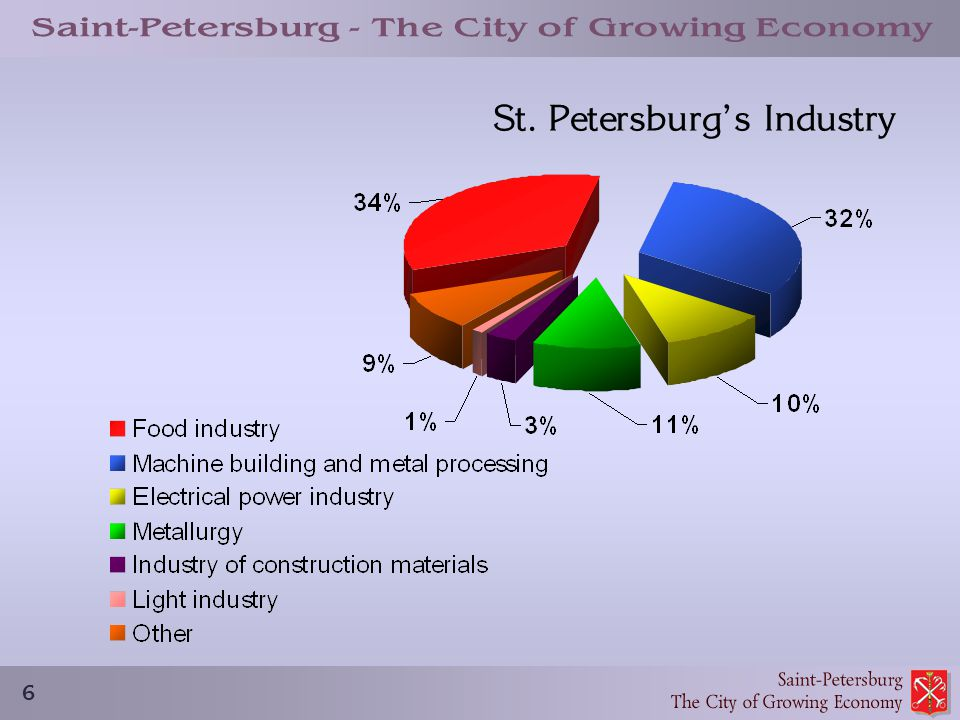 6 St. Petersburg's Industry