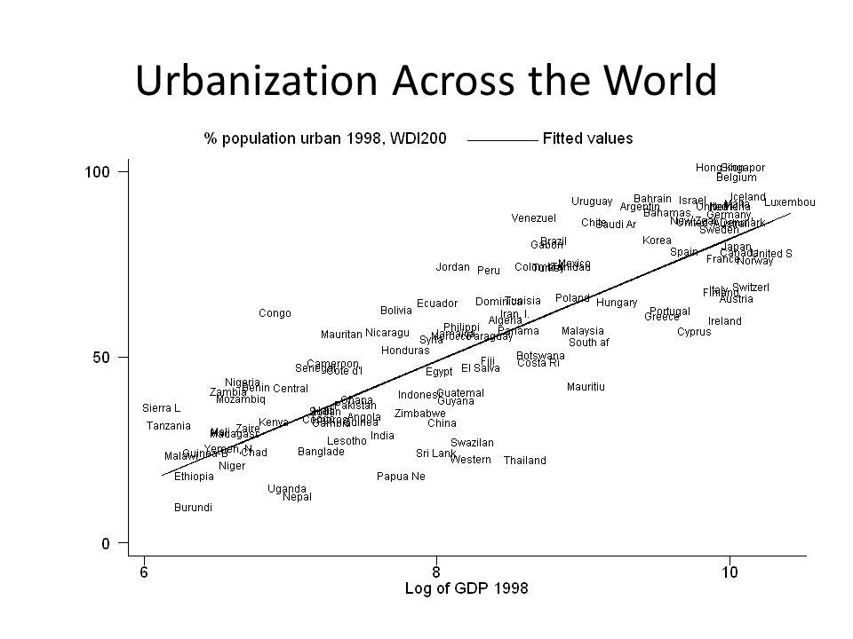 Urbanization Across the World