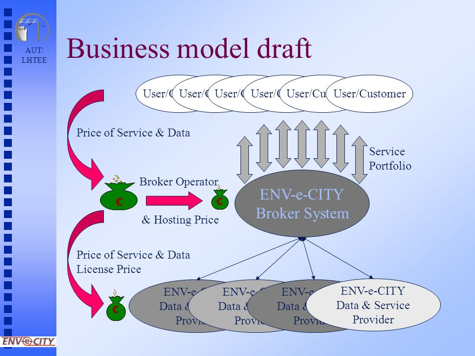 AUT/ LHTEE Business model draft Service Portfolio ENV-e-CITY Broker System ENV-e-CITY Data & Service Provider ENV-e-CITY Data & Service Provider ENV-e-CITY Data & Service Provider ENV-e-CITY Data & Service Provider Price of Service & Data License Price Broker Operator User/Customer € € € & Hosting Price